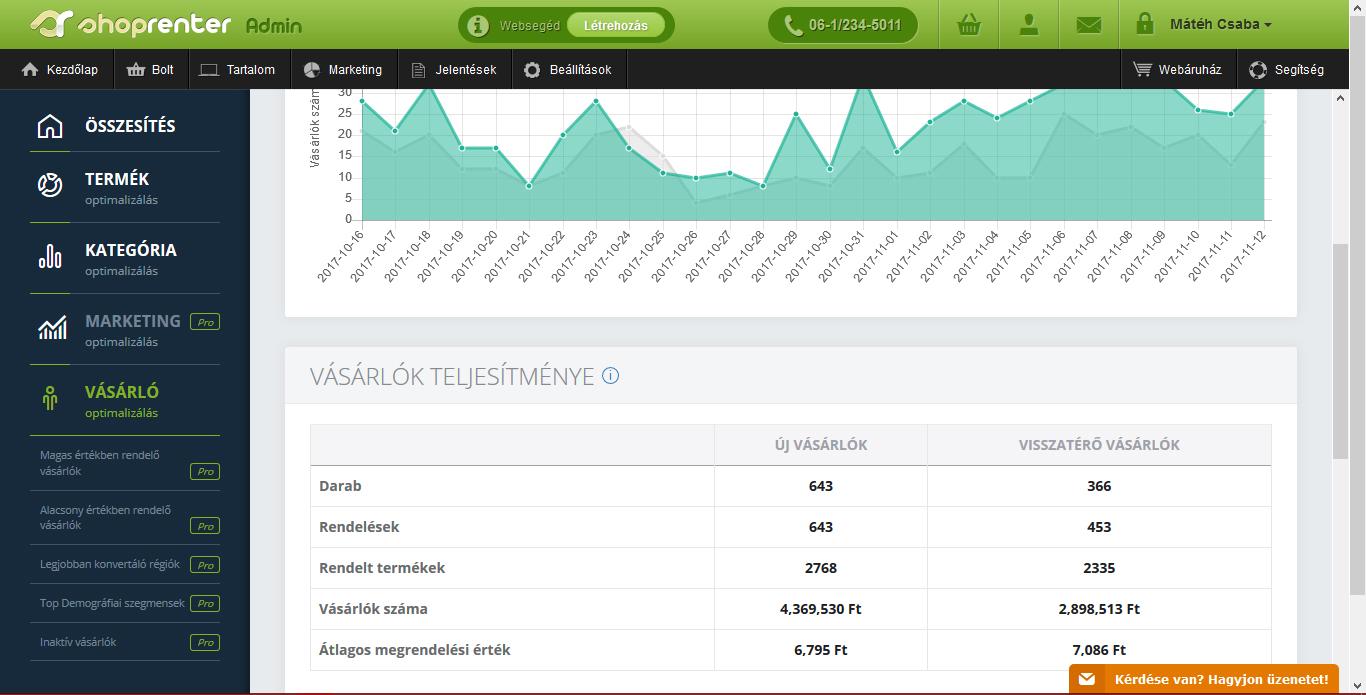ShopRenter Webshop marketing stratégia - a legegyszerűbb módszer